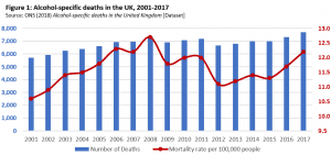 Alcohol related deaths graph
