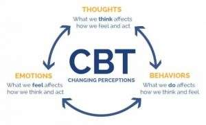 cbt for alcoholism chart